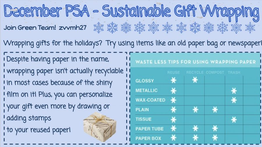 Sustainable+gift+wrapping+is+a+small+step+towards+eliminating+waste.+Credit%3A+FHS+Green+Team